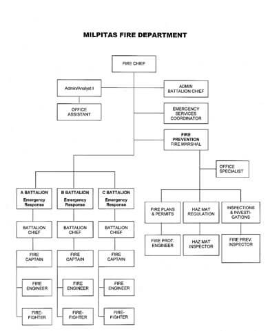Organizational Structure  City Of Milpitas