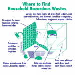 Where to Find Household Hazardous Wastes